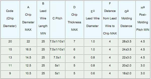 NTC THERMISTORVatronics,trimmer potentiometers,varistors, NTC ...